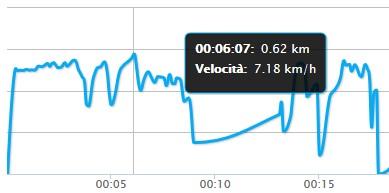 Velocità max 7,18 km/h più che buona