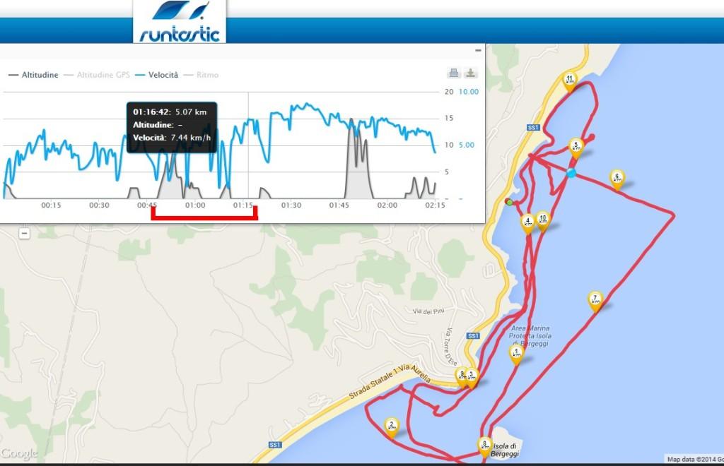 La parte di percorso evidenziata in rosso si riferisce alla prova dell'Ocean Duo, con una velocità massima di 7,44 km/h