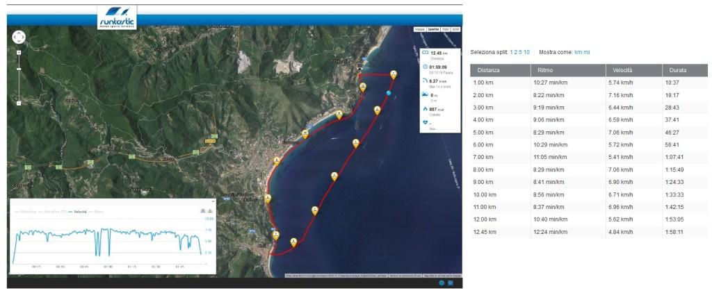 Una recente sessione Runtastic nelle acque del Golfo di Spotorno